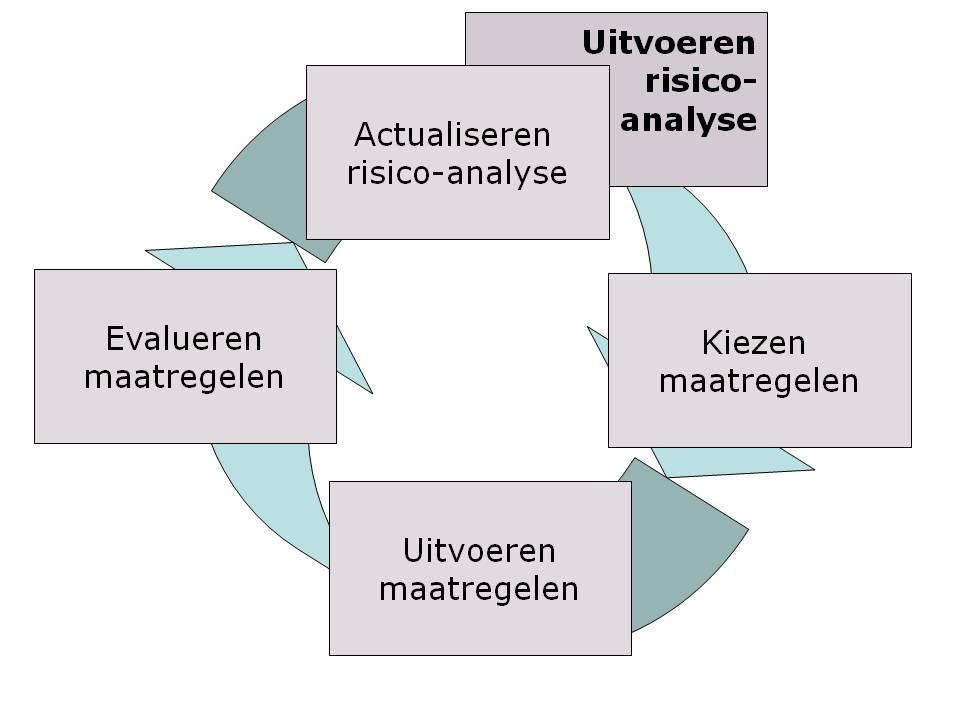 een risicobeheersingsmatrix voor een adequate integrale risicogebaseerde auditaanpak