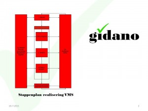 stappenplan-vms-gidano